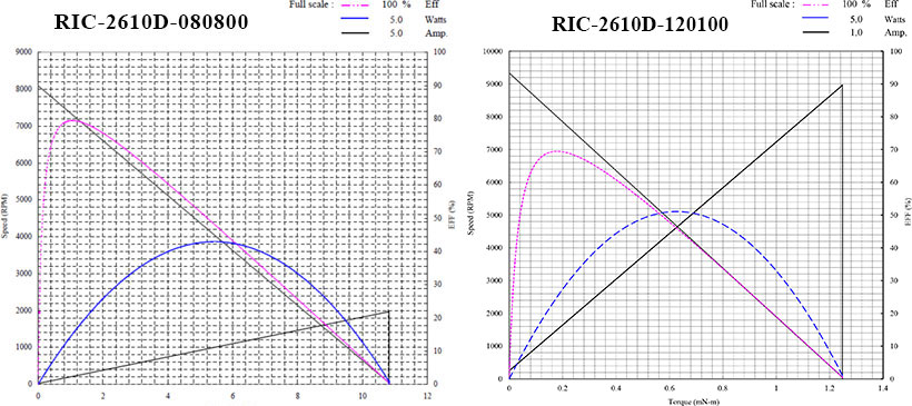 motor curves 2610
