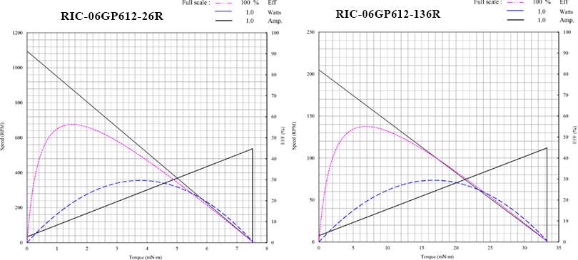 nano 6mm planetary gearmotor  performance curves