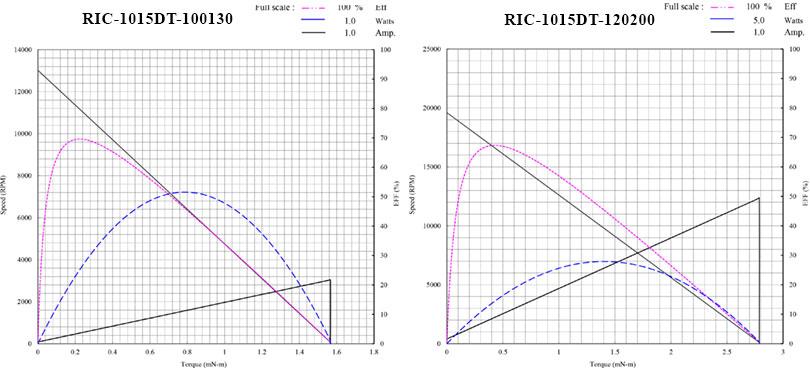MOTor performance curves